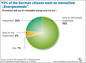 Image from Renewable Energy World.