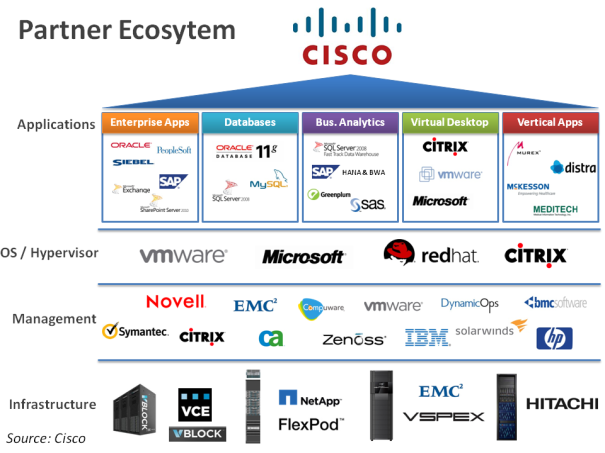 Cisco-Partner-Ecosystem