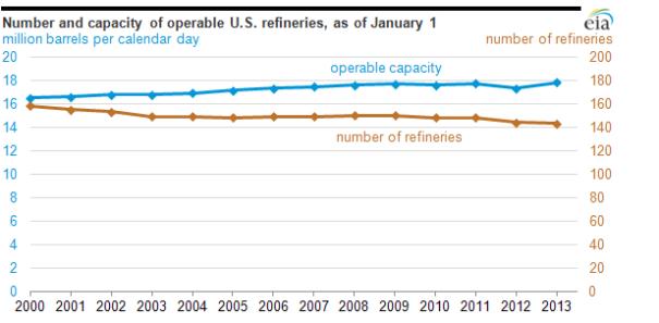EIA-Refineries Image 7 18 2013
