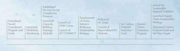 ANN INC., building sustainability timeline.