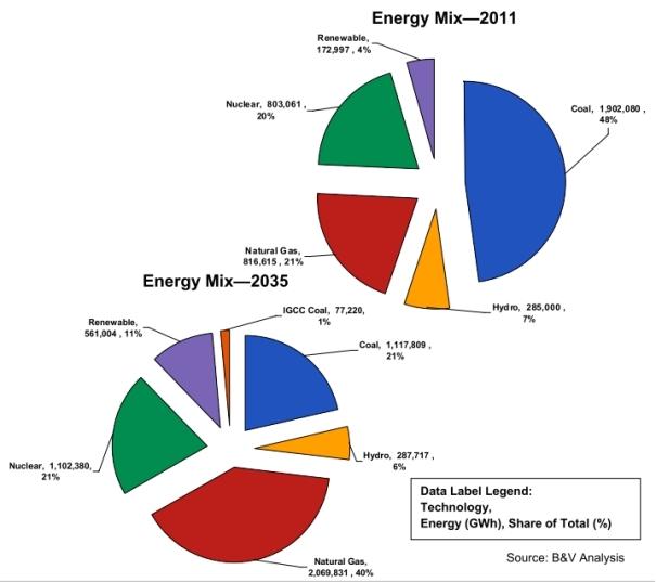 bv3-energy-mix-2035