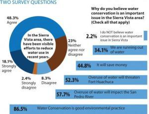 Sierra Vista The Herald Water Survey