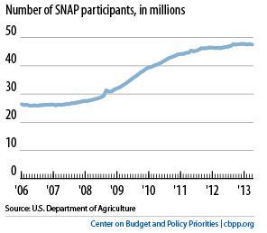 SNAP-participants