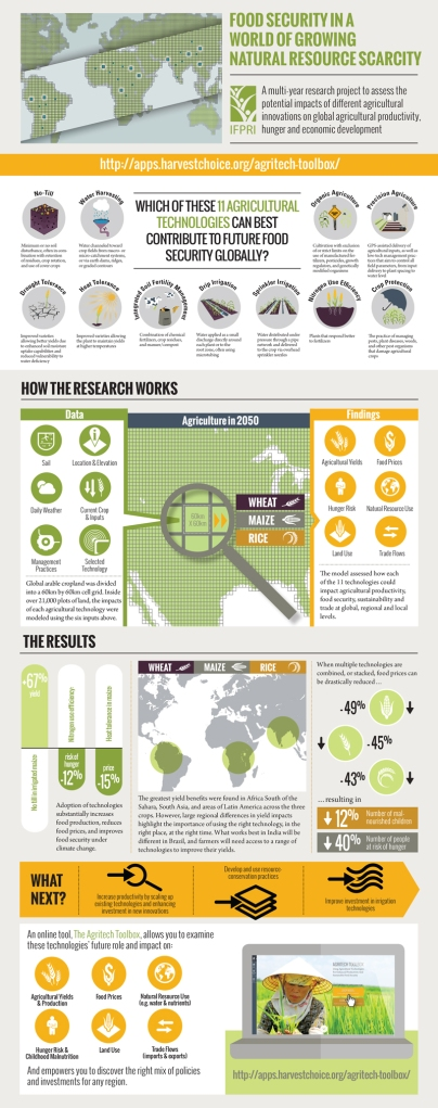 infographic_agtech