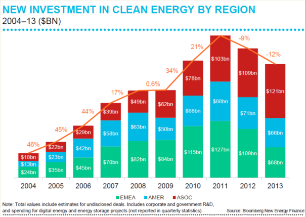 Cleantech-investments-2004-2014