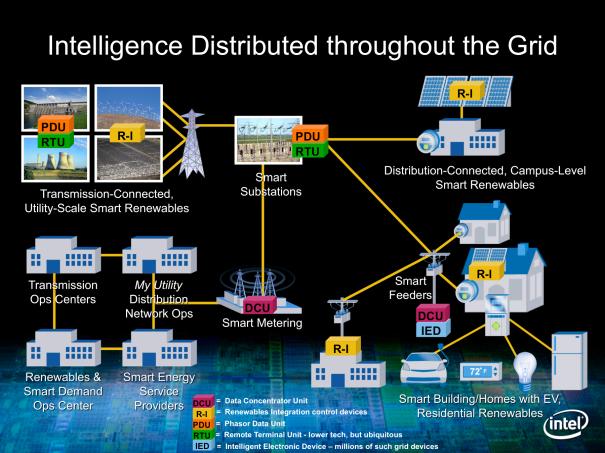 Intel Smart Grid