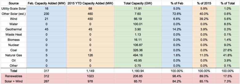 US-Renewable-Energy-Capacity-Feb-2015